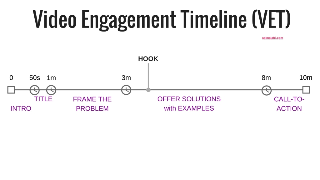 Video_Engagement_Timeline_